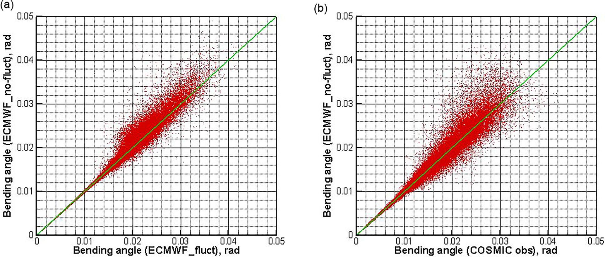 AMT - Wave-optics uncertainty propagation and regression