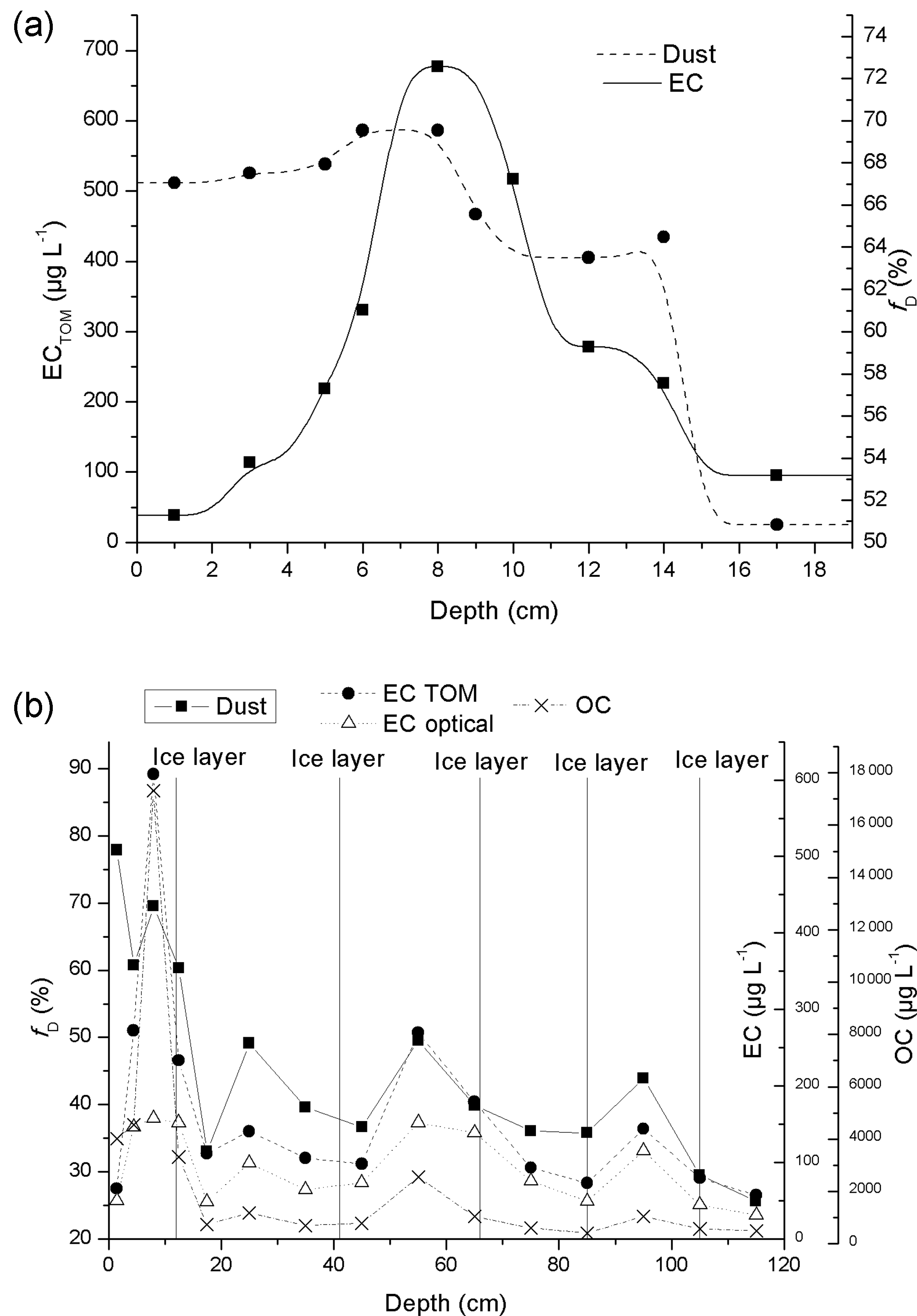 AMT - Light-absorption of dust and elemental carbon in snow