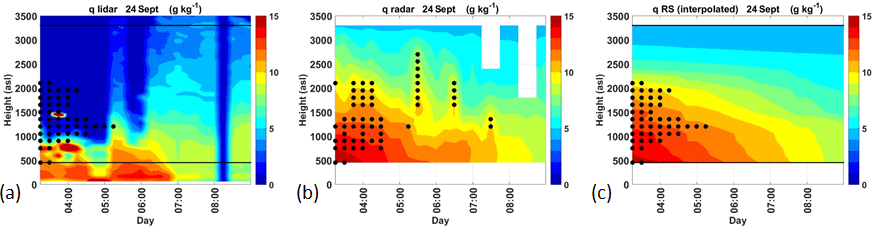 AMT - High-resolution humidity profiles retrieved from wind profiler