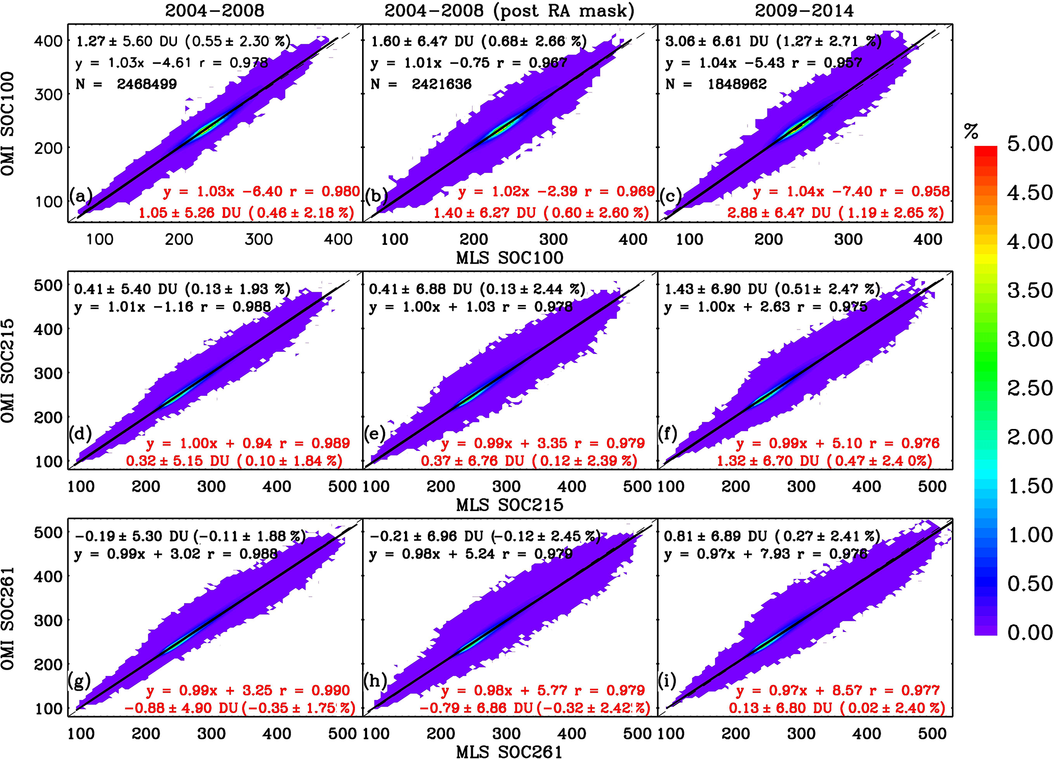AMT - Validation of 10-year SAO OMI ozone profile (PROFOZ