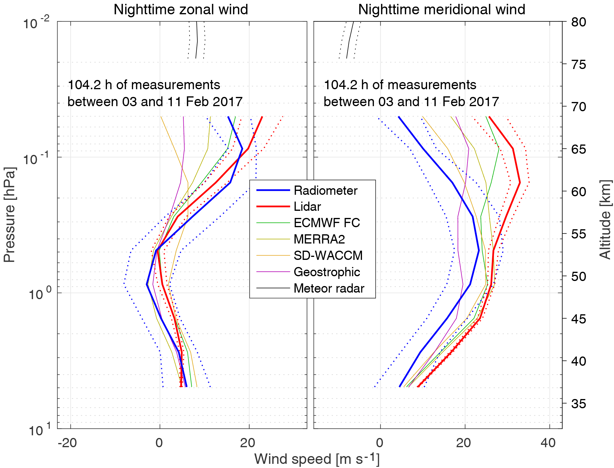 AMT - Intercomparison of middle-atmospheric wind in observations and
