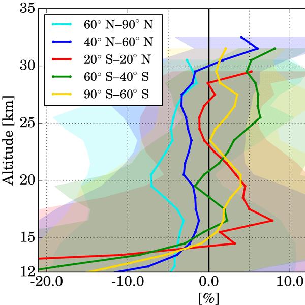 ACP - Relations - Chlorine nitrate in the atmosphere