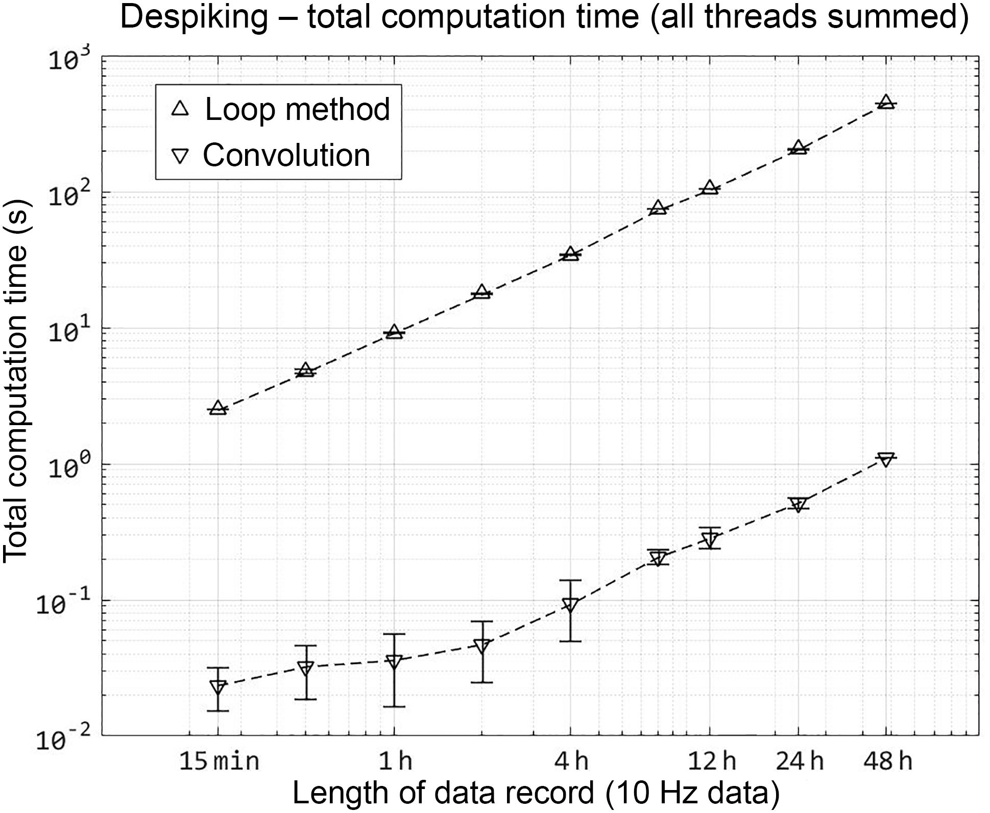 AMT - Computational efficiency for the surface renewal method