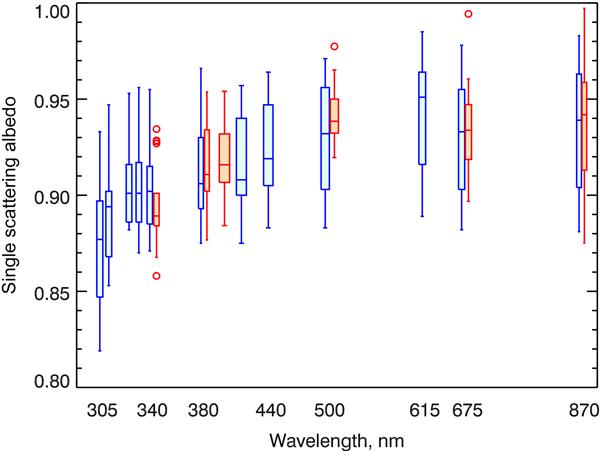 ACP - Relations - AERONET-based models of smoke-dominated