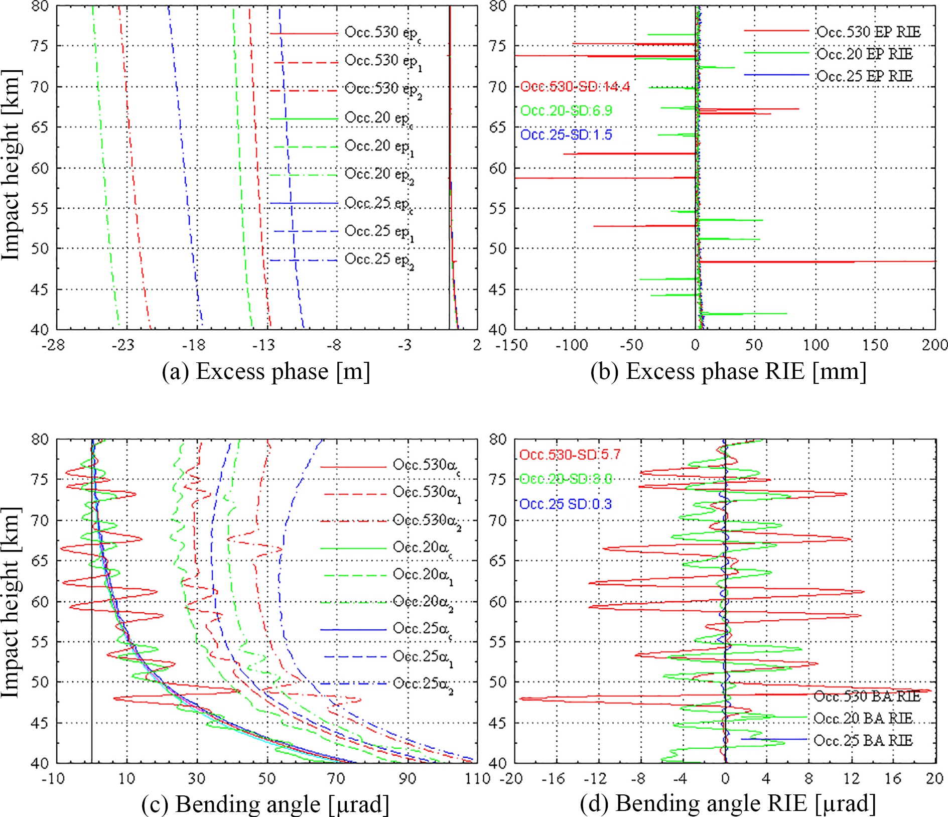 AMT - Analysis of ionospheric structure influences on residual