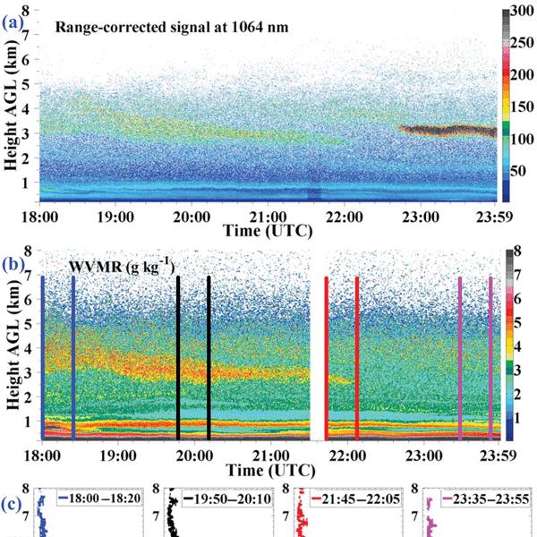 AMT - Relations - Vertical profiles of aerosol mass