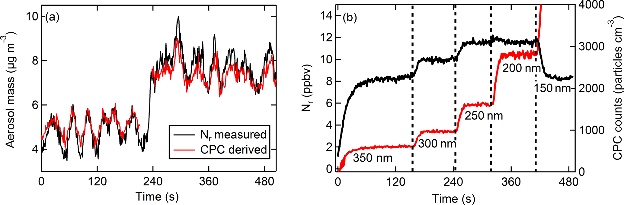 AMT - Characterization of a catalyst-based conversion