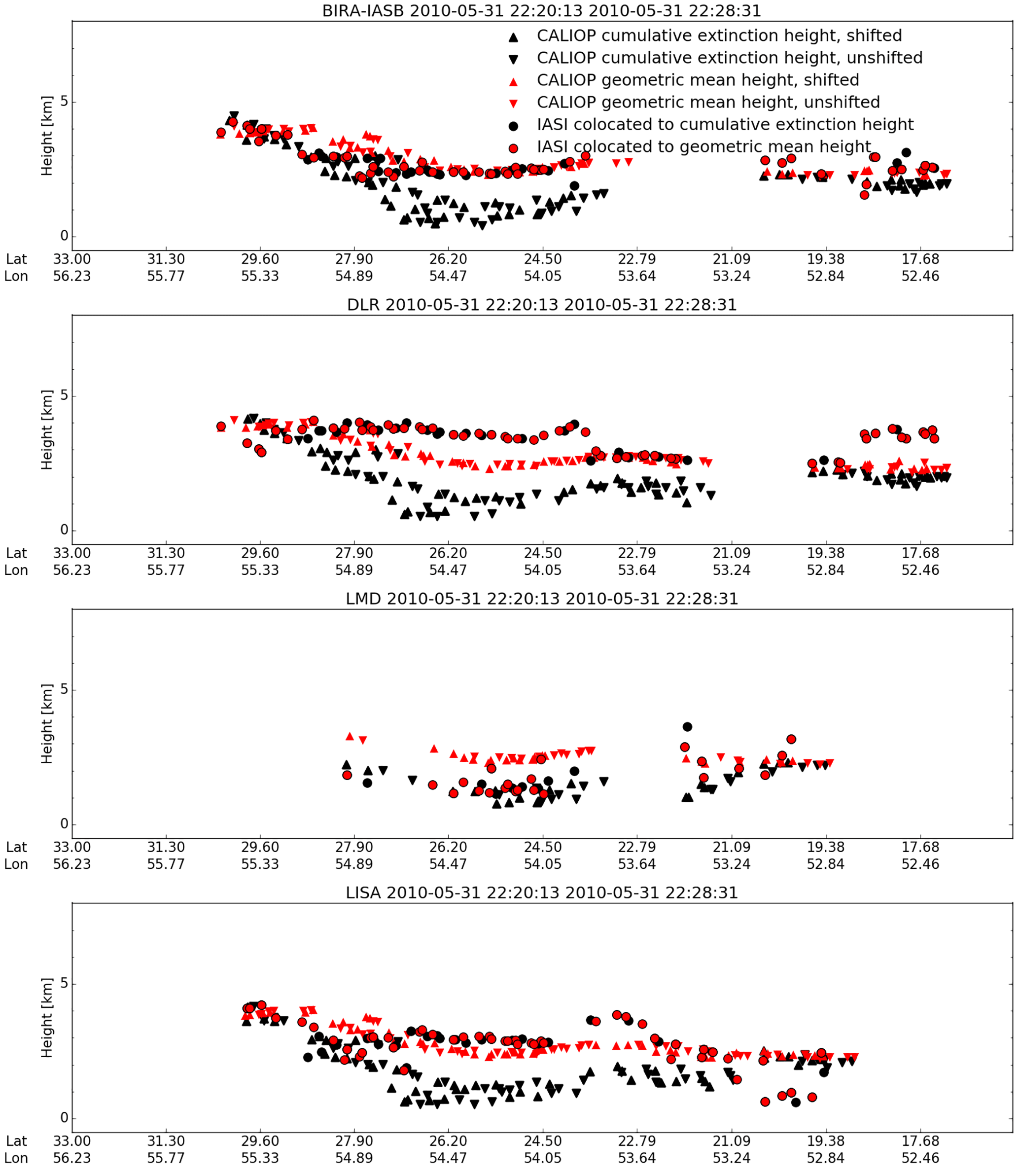AMT - Comparison of dust-layer heights from active and
