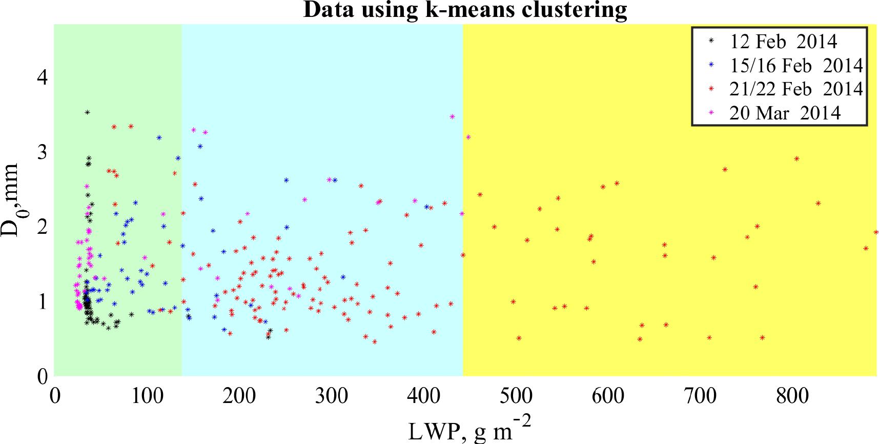 AMT - Snowfall retrieval at X, Ka and W bands: consistency