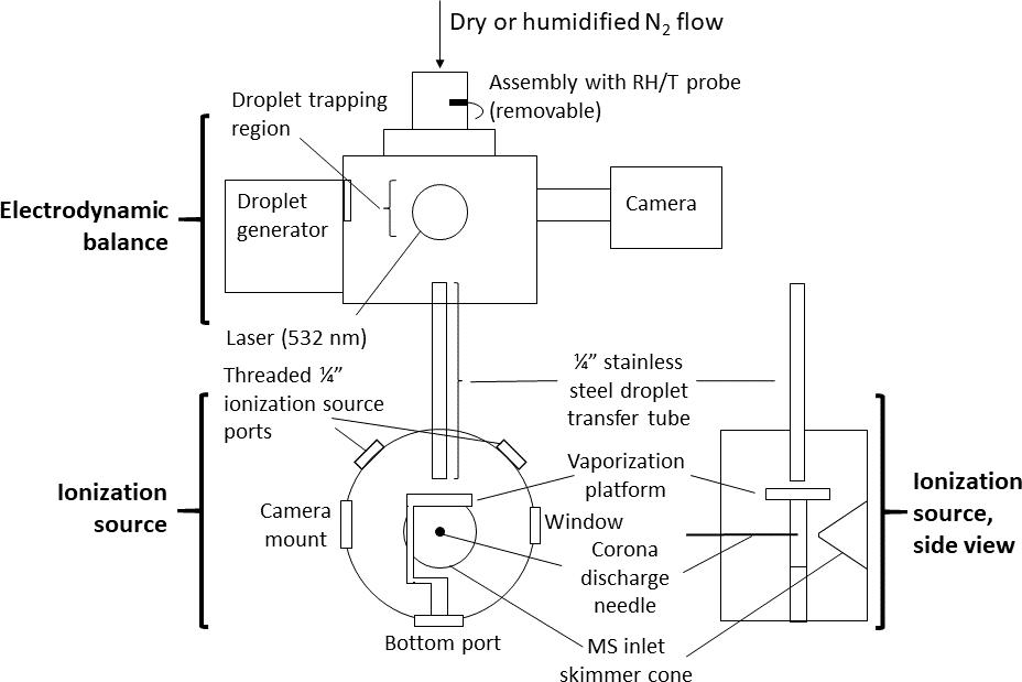 AMT - Electrodynamic balance–mass spectrometry of single
