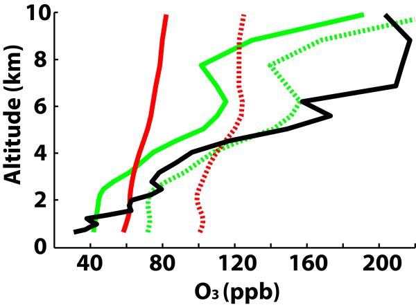 ACP - Relations - Space–time variability in UTLS chemical