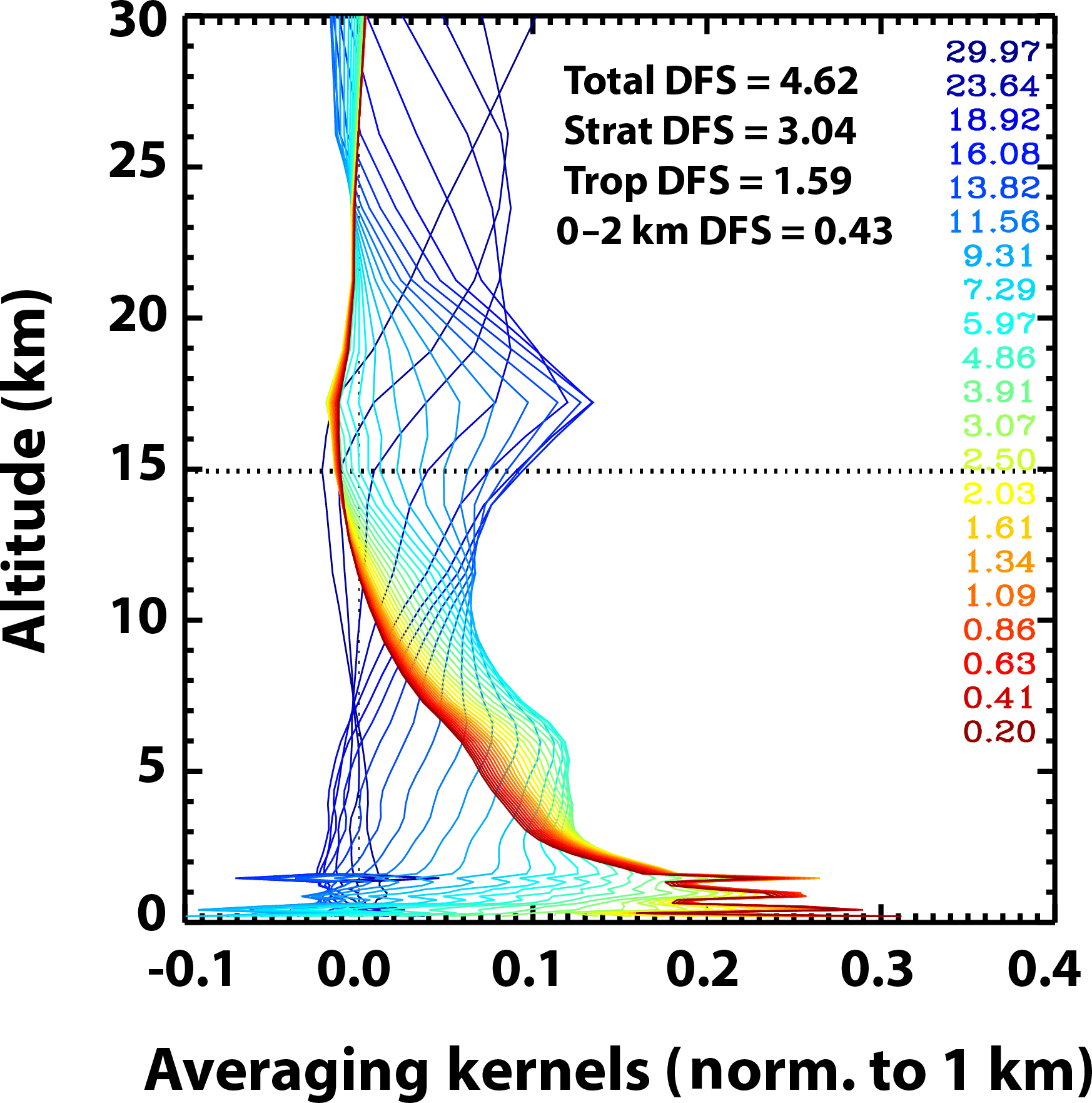 AMT - Evaluation of potential sources of a priori ozone