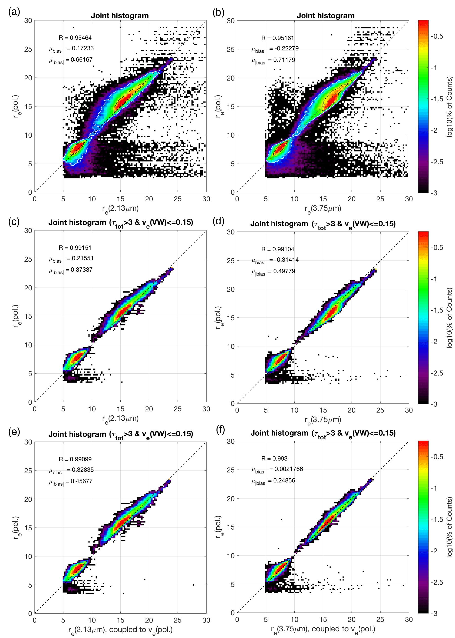 AMT - Comparisons of bispectral and polarimetric retrievals of