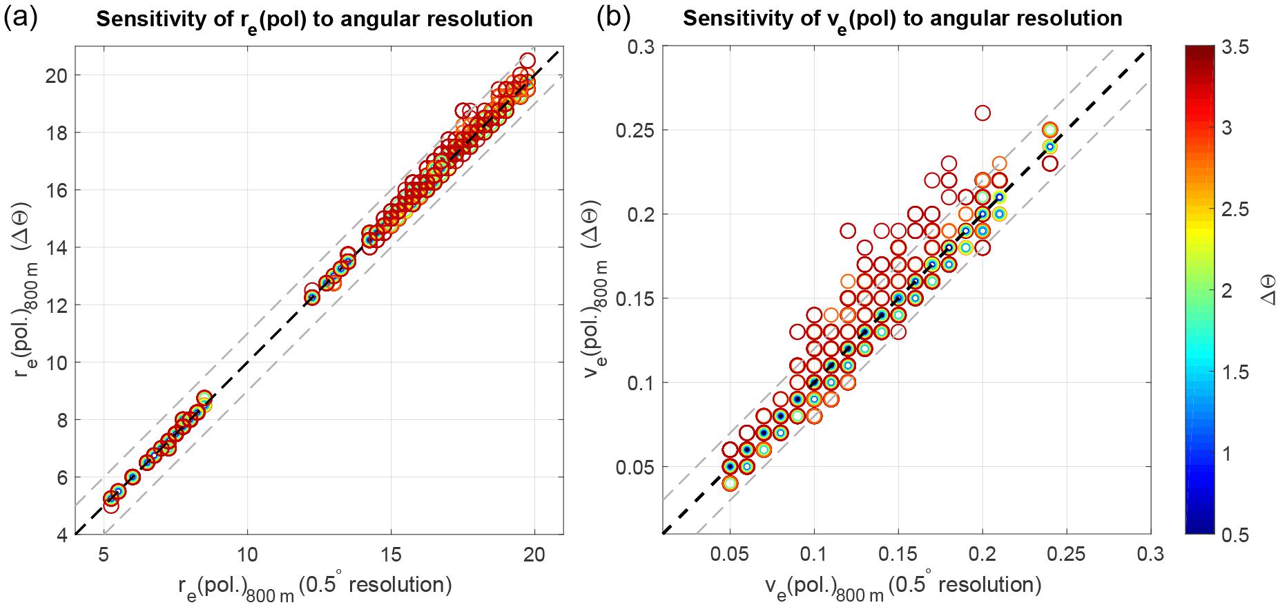 AMT - Comparisons of bispectral and polarimetric retrievals