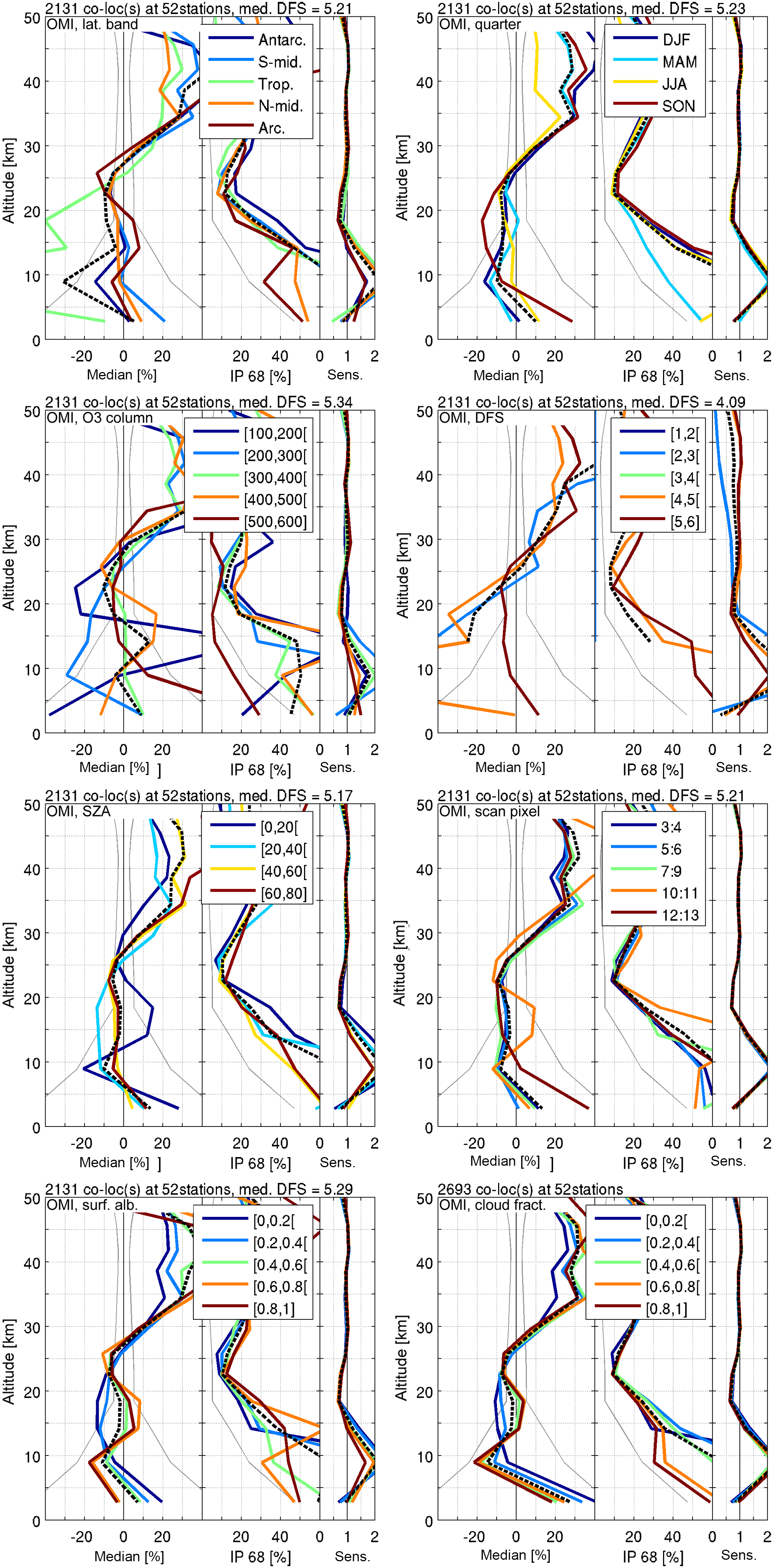 AMT - Quality assessment of the Ozone_cci Climate Research