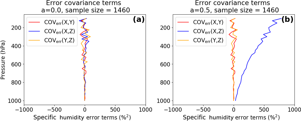 AMT - Evaluating two methods of estimating error variances using