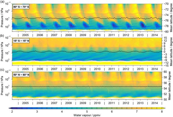 AMT - Relations - Validation of MIPAS IMK/IAA methane profiles