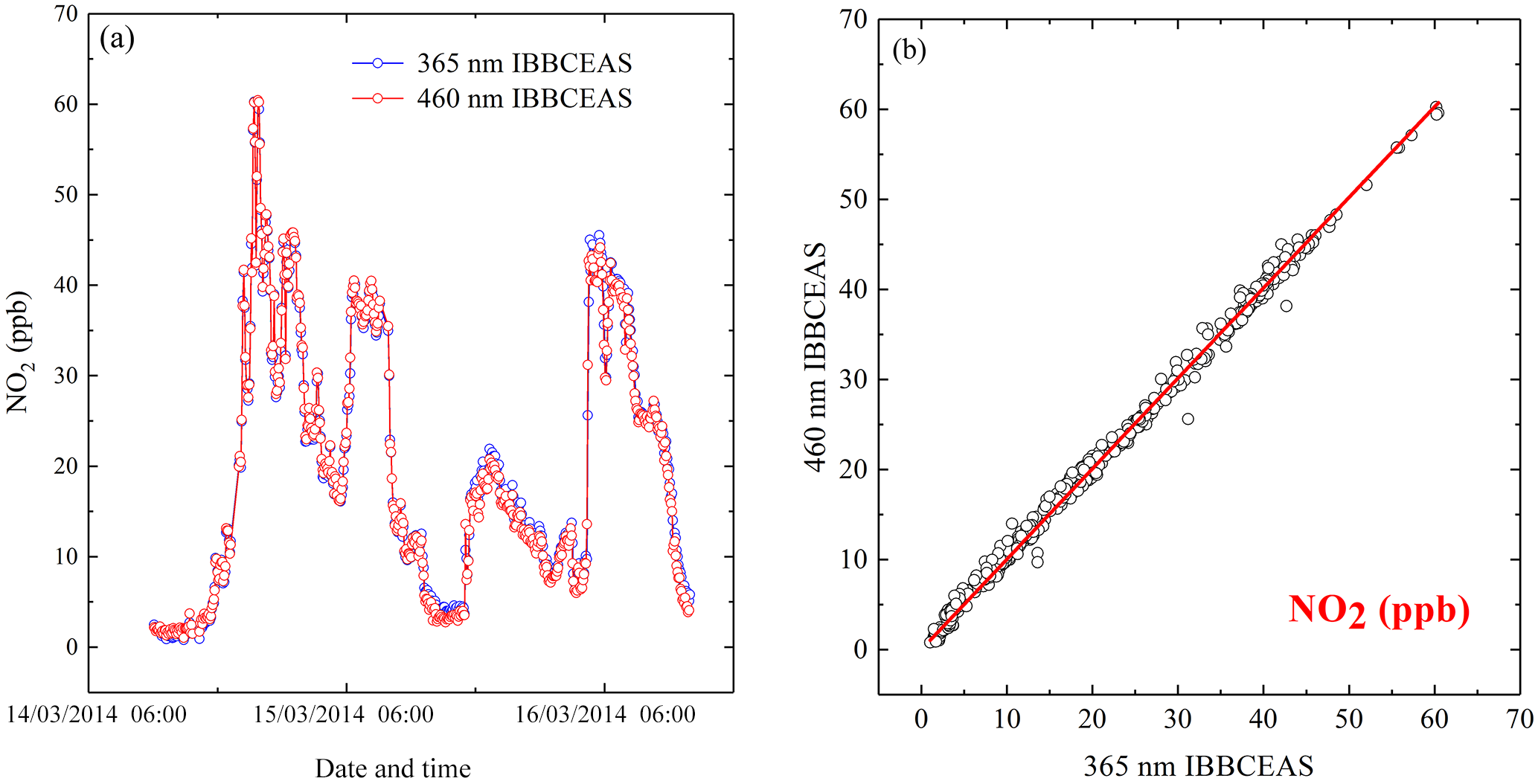 AMT - Development of an incoherent broadband cavity-enhanced