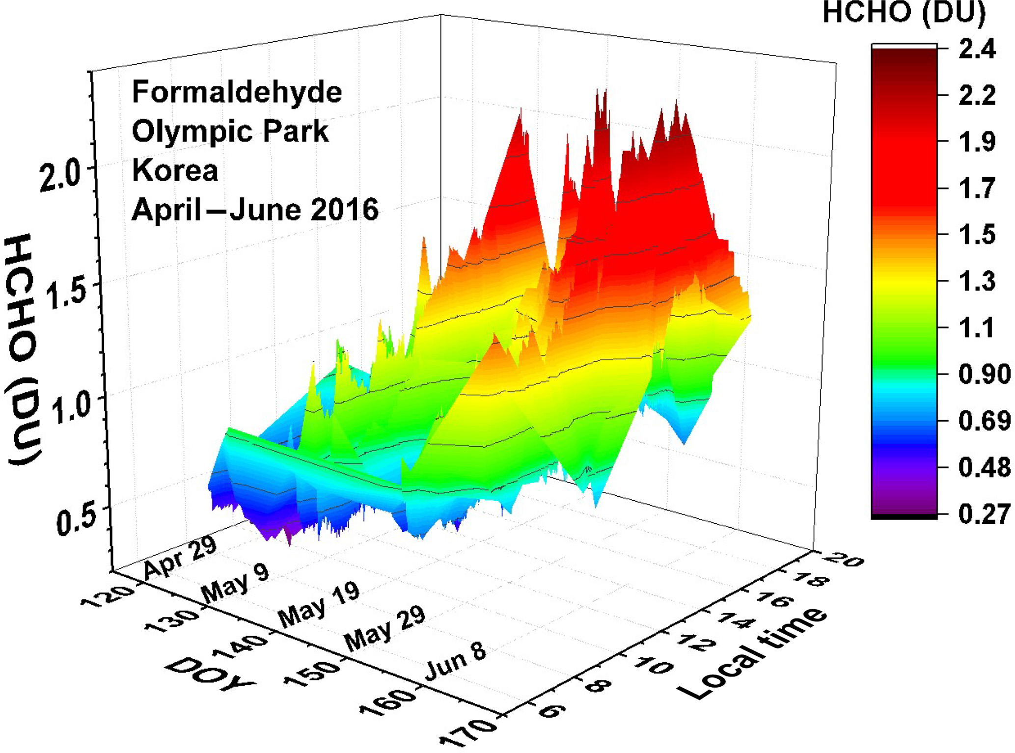 AMT - NO2 and HCHO measurements in Korea from 2012 to 2016 from