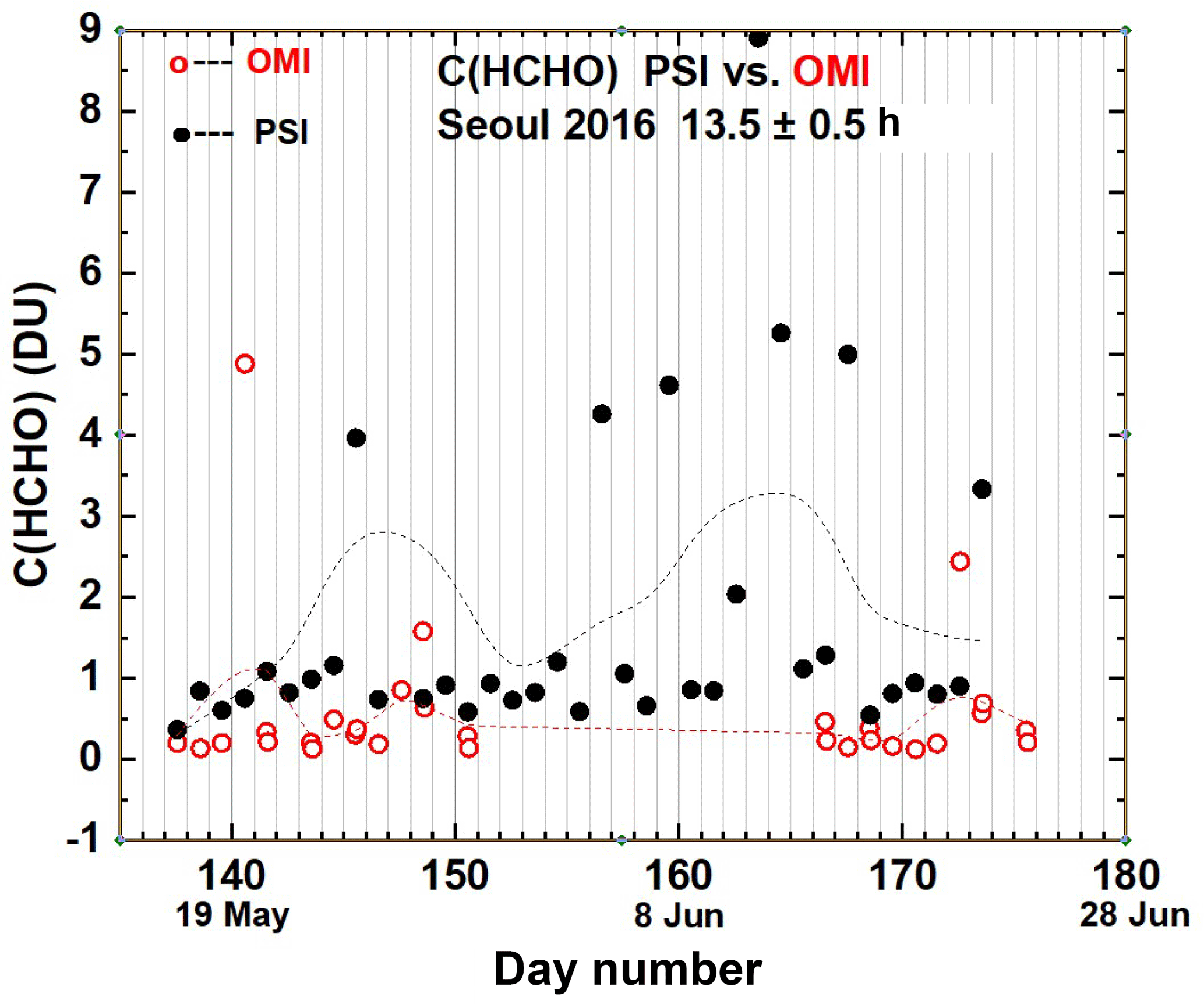 AMT - NO2 and HCHO measurements in Korea from 2012 to 2016