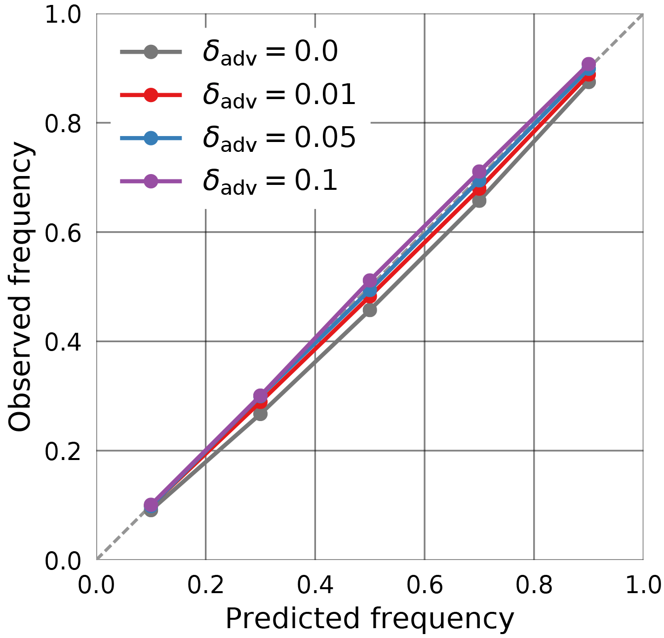 AMT - A neural network approach to estimating a posteriori
