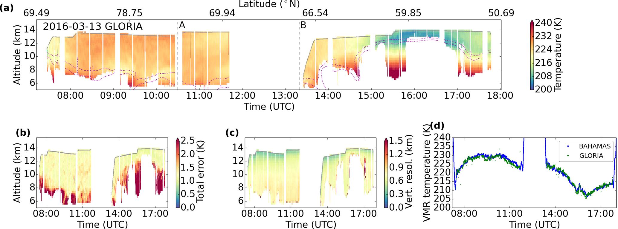AMT - Airborne limb-imaging measurements of temperature, HNO3, O3