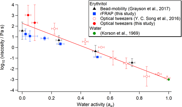ACP - Relations - The effect of hydroxyl functional groups and molar