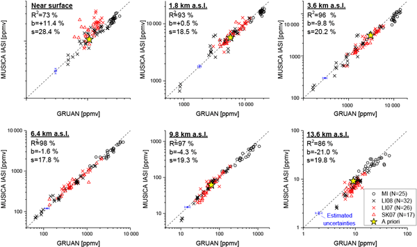 Amt Relations Bias Corrections Of Gosat Swir Xco2 And Xch4 With