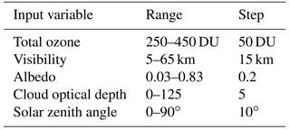 AMT - Performance of the FMI cosine error correction method