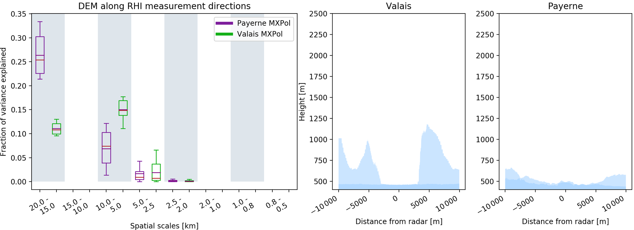 AMT - Characterisation of the melting layer variability in