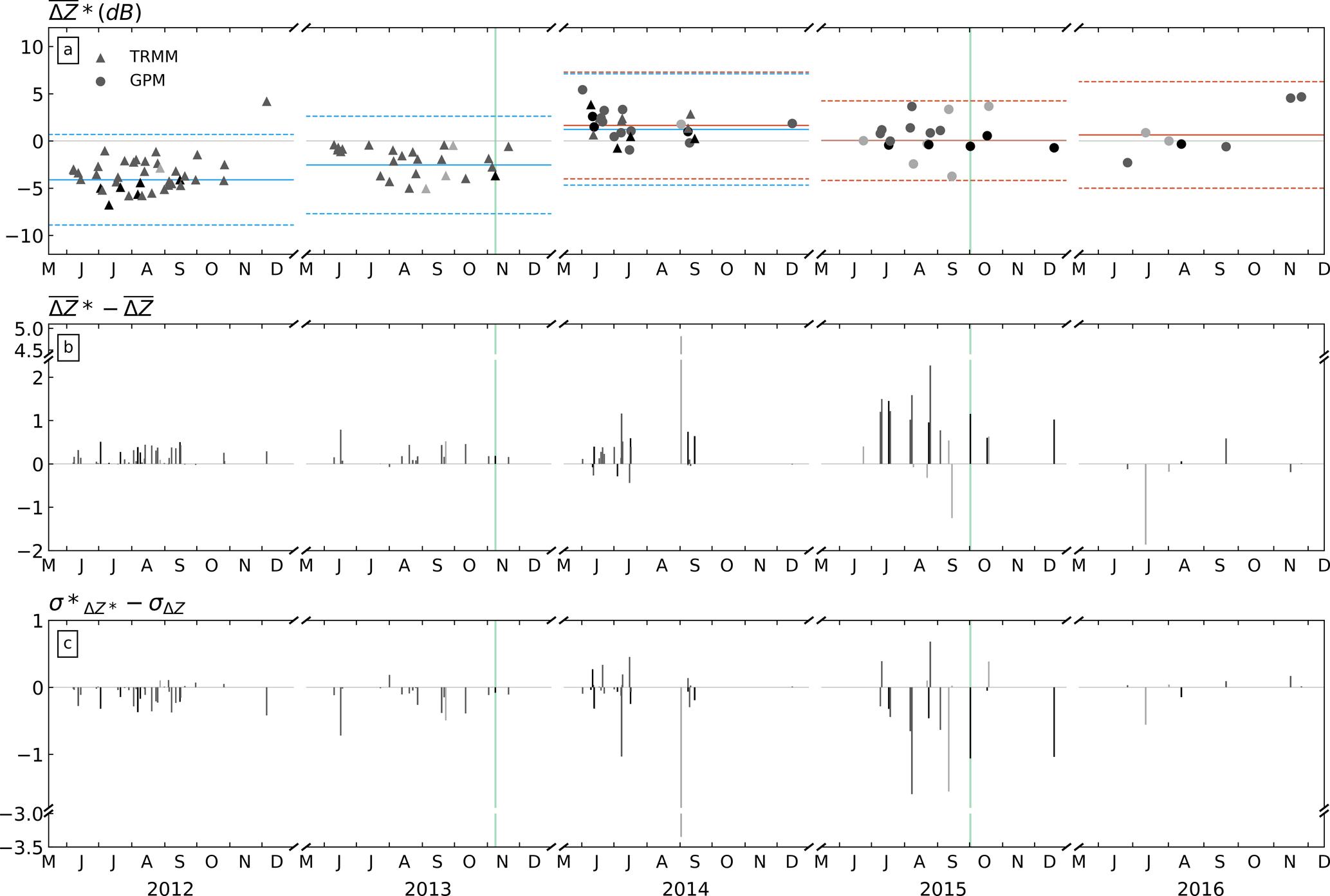 AMT - Enhancing the consistency of spaceborne and ground
