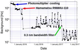 https://www.atmos-meas-tech.net/11/5531/2018/amt-11-5531-2018-f08