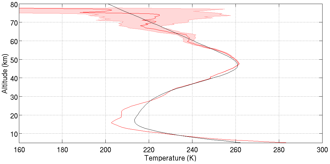 AMT - Lidar temperature series in the middle atmosphere as a