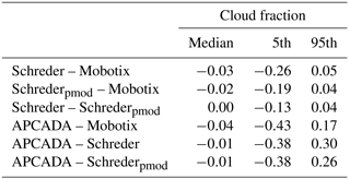 AMT - Cloud fraction determined by thermal infrared and