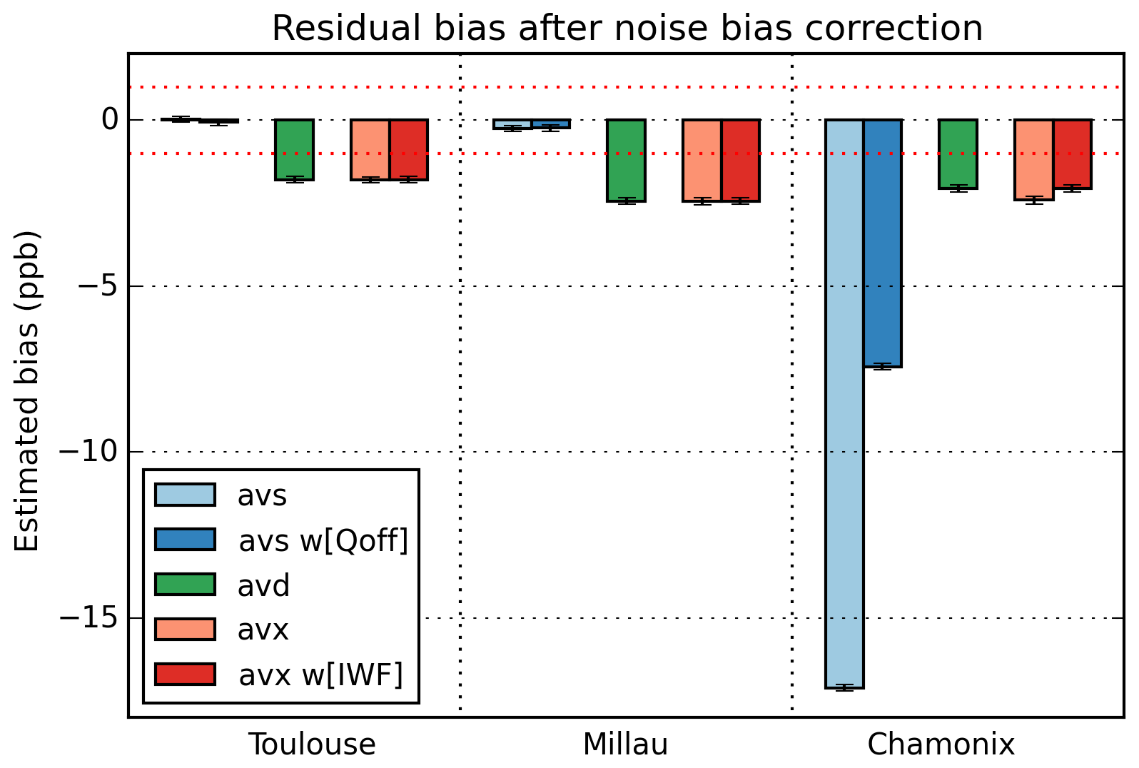 AMT - Averaging bias correction for the future space-borne