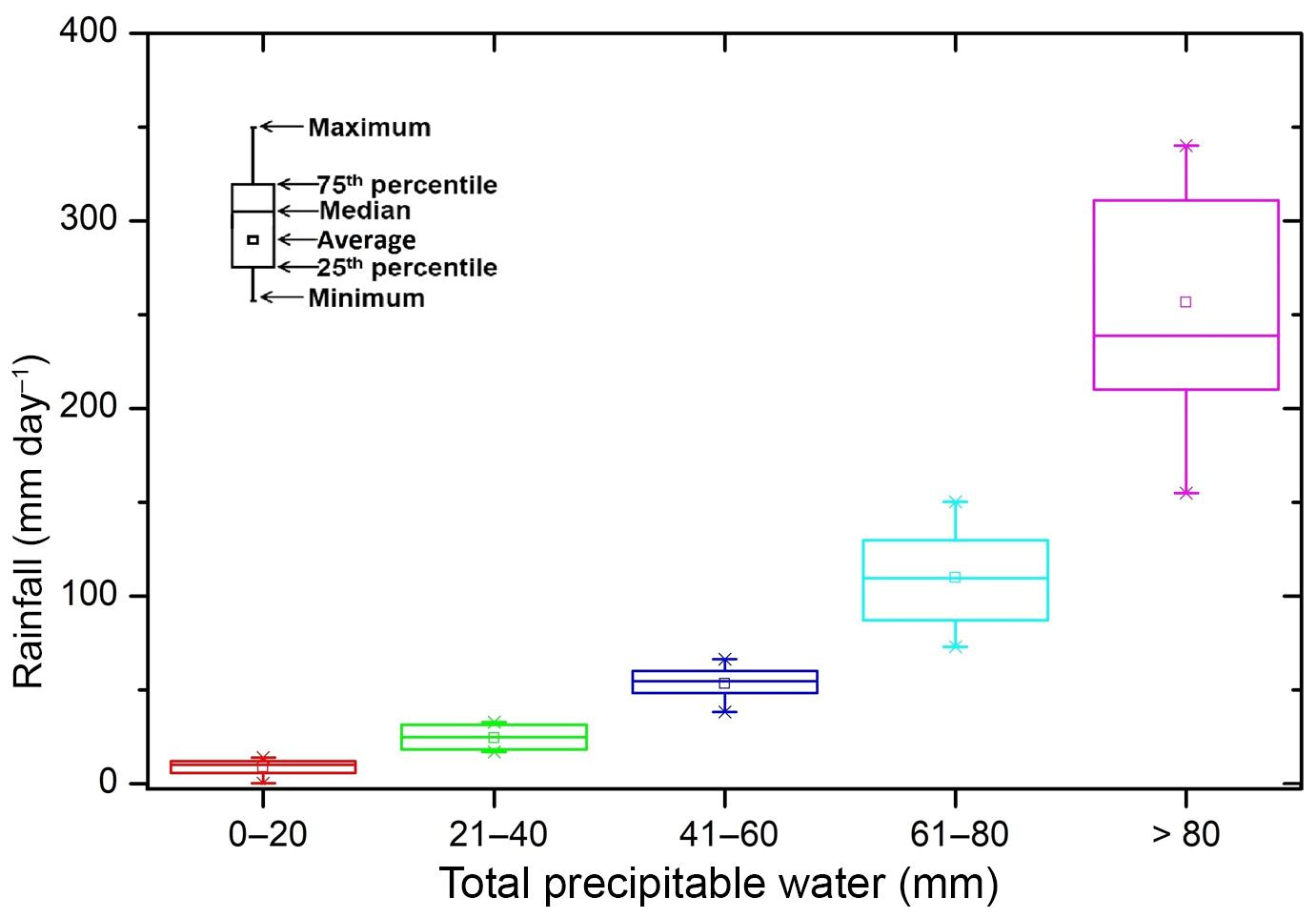 AMT - Potential of INSAT-3D sounder-derived total