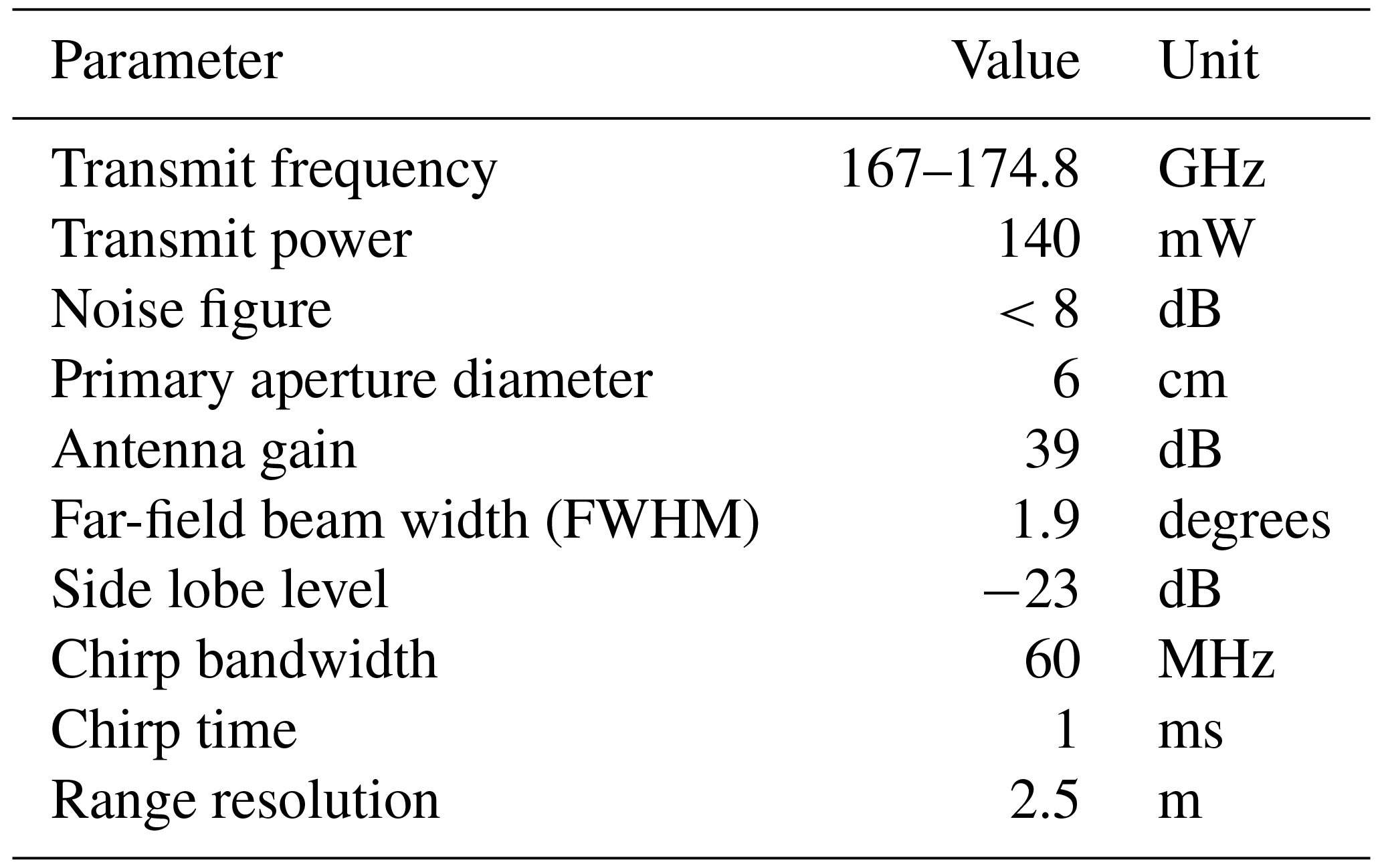 AMT - Boundary-layer water vapor profiling using differential