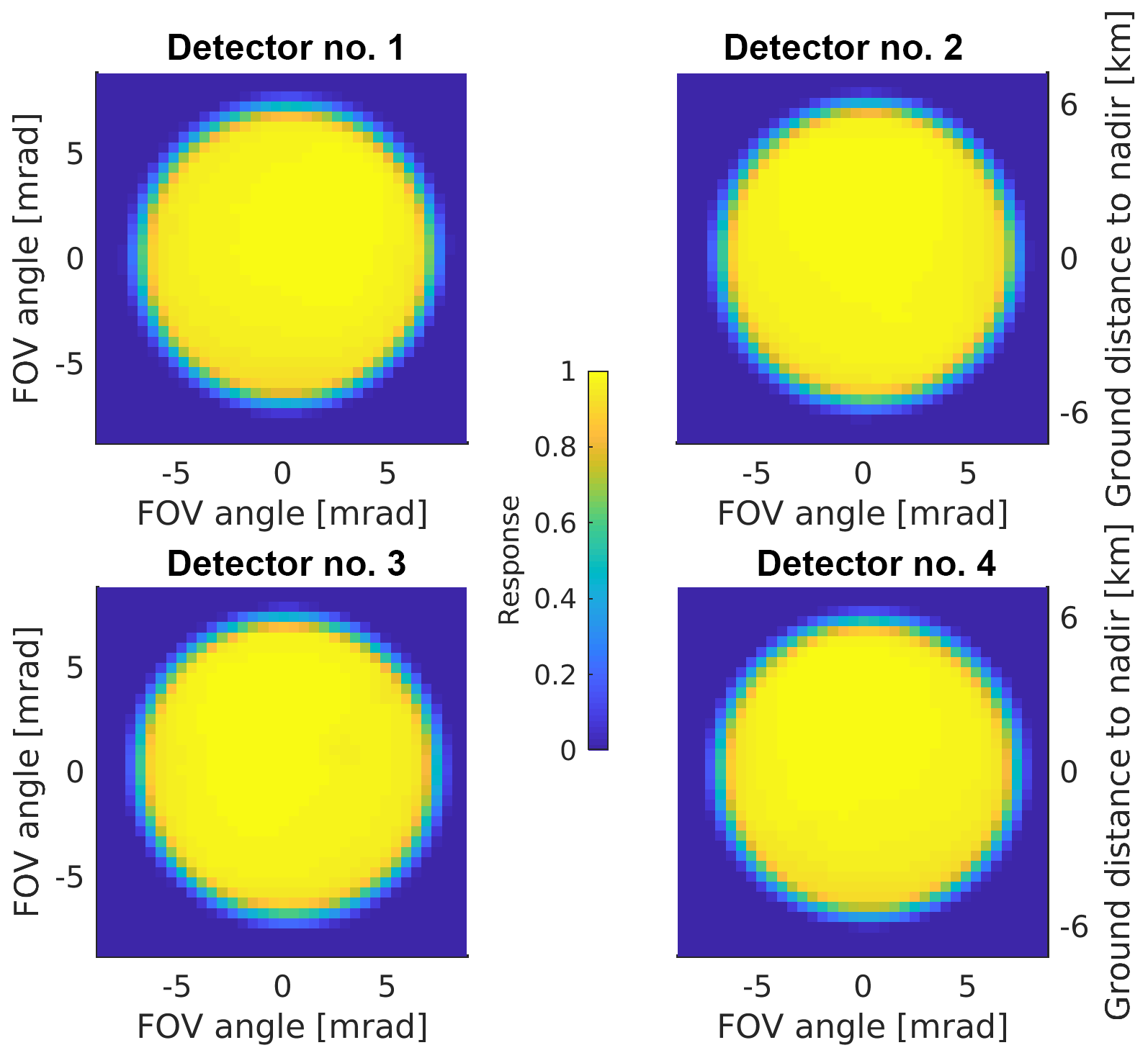 AMT - A physics-based approach to oversample multi-satellite