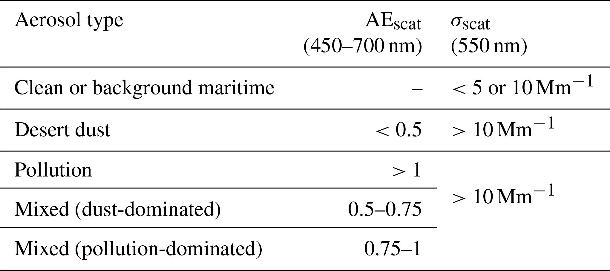 AMT - Aerosol optical properties derived from POLDER-3/PARASOL (2005
