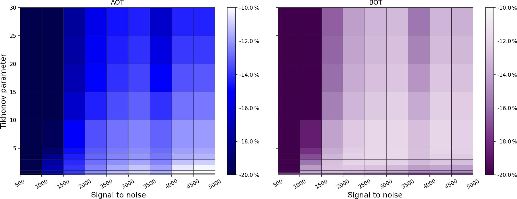AMT - BOREAS – a new MAX-DOAS profile retrieval algorithm