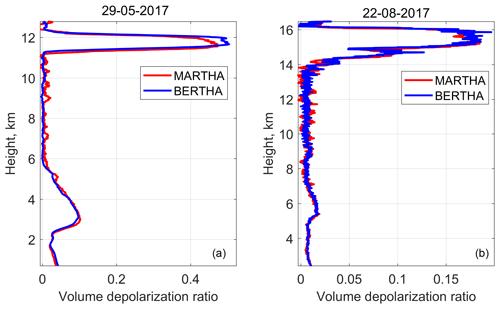 https://www.atmos-meas-tech.net/12/1077/2019/amt-12-1077-2019-f09