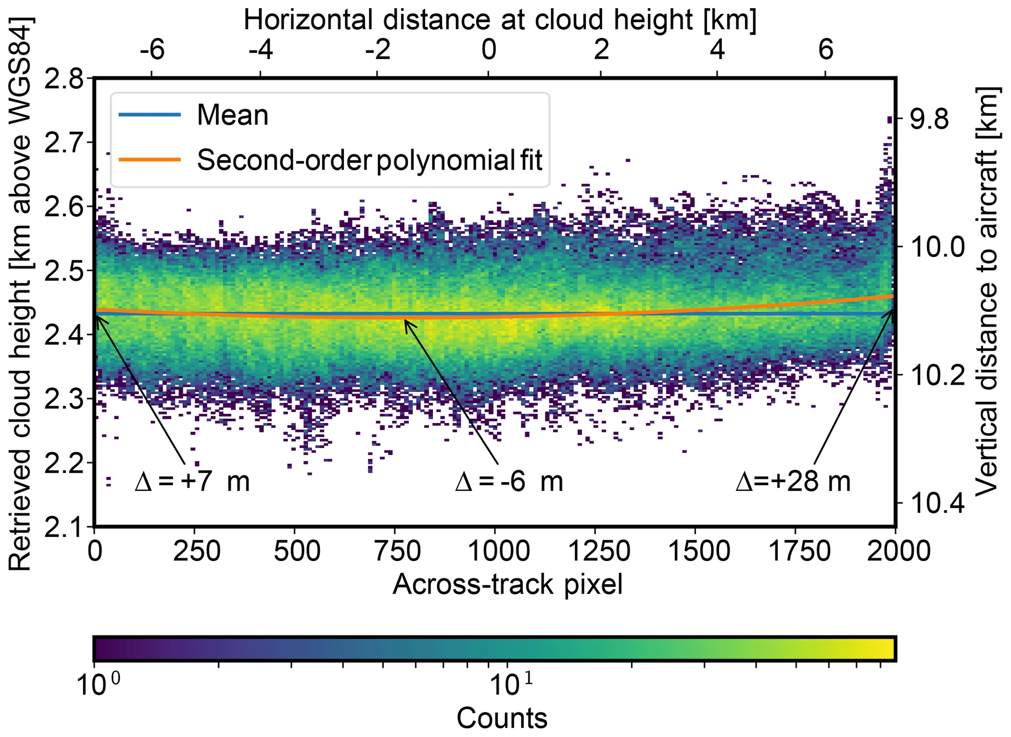 AMT - Aircraft-based stereographic reconstruction of 3-D cloud geometry