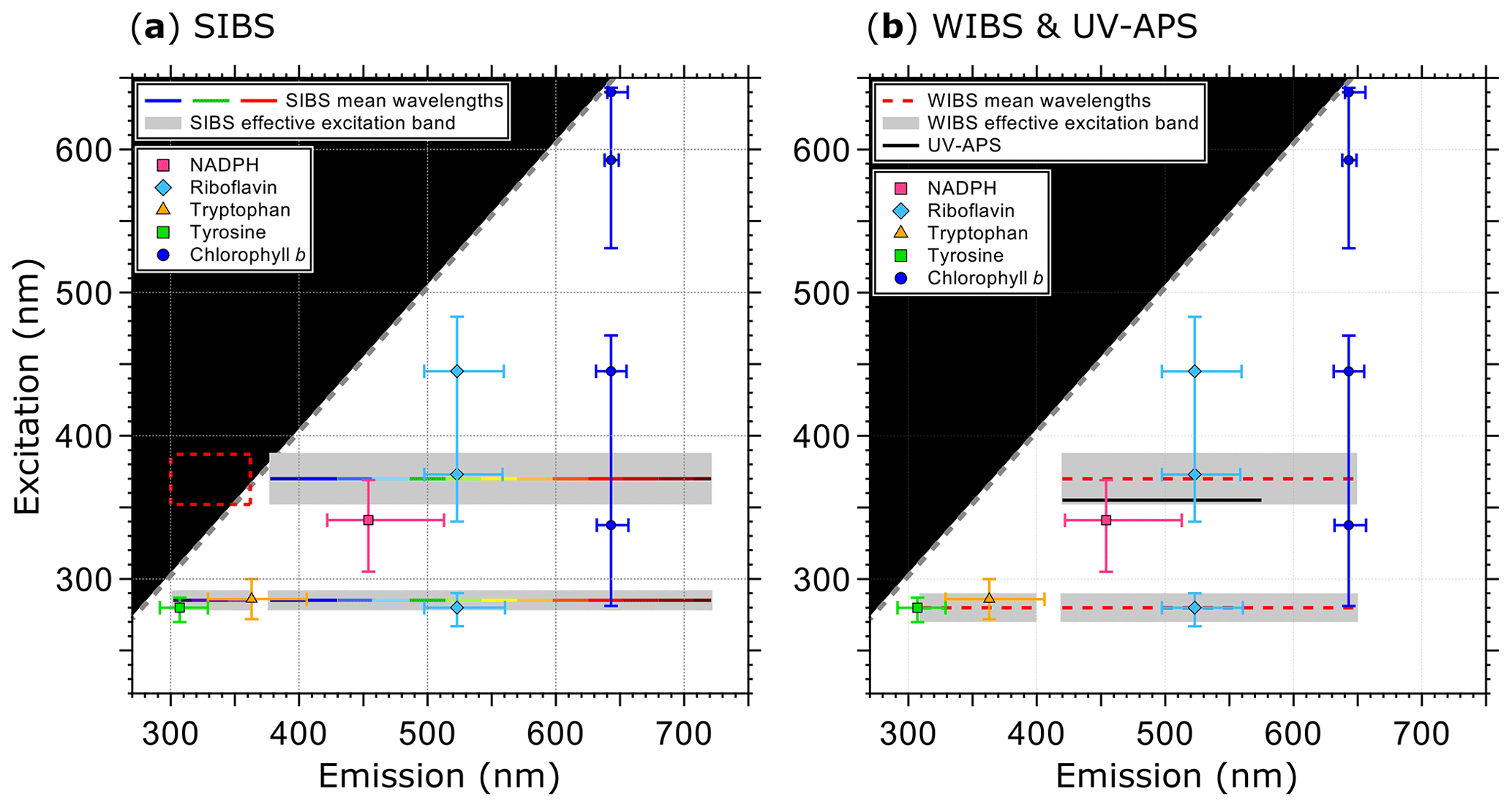 AMT - Spectral Intensity Bioaerosol Sensor (SIBS): an instrument for