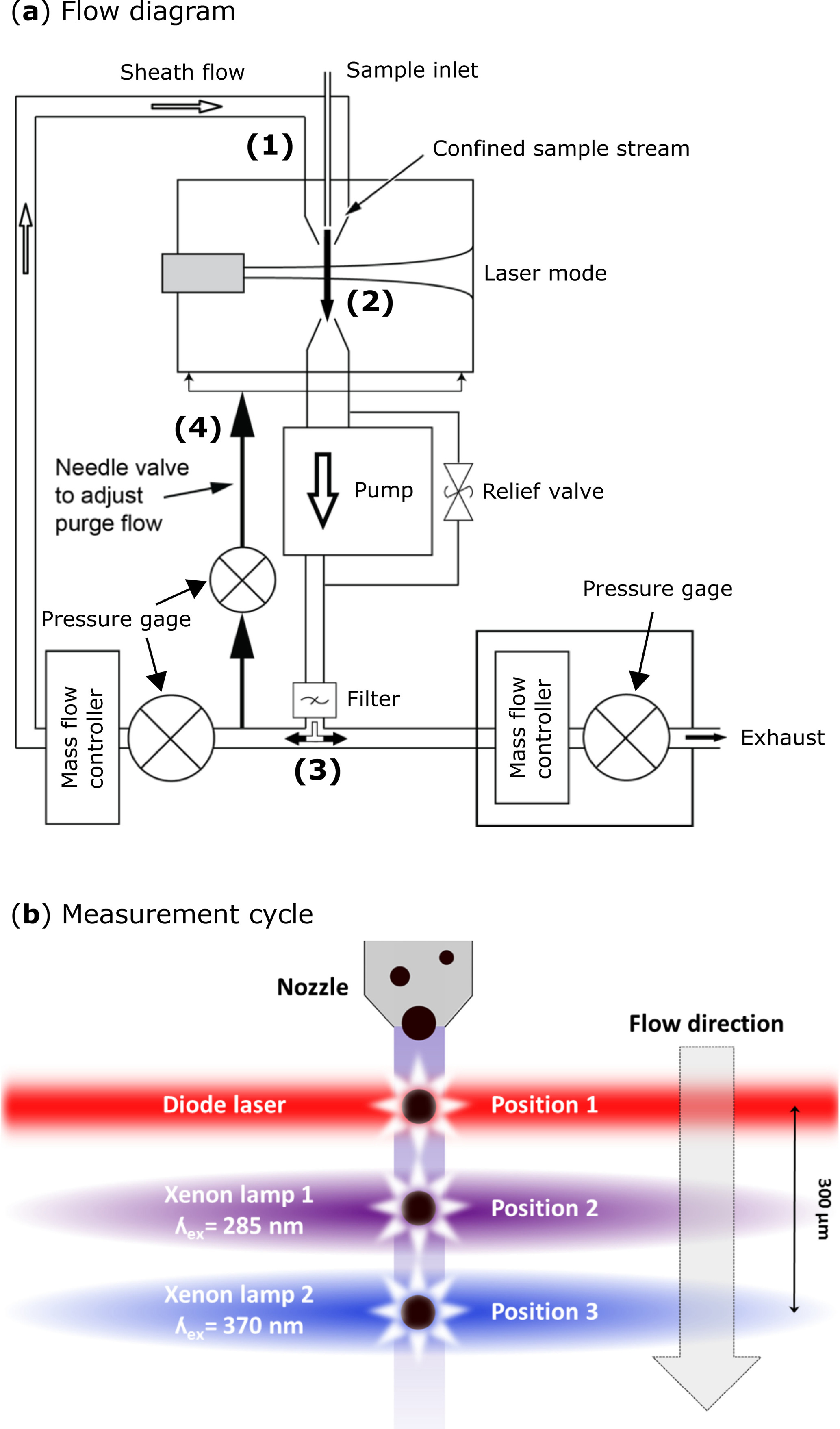 AMT - Spectral Intensity Bioaerosol Sensor (SIBS): an