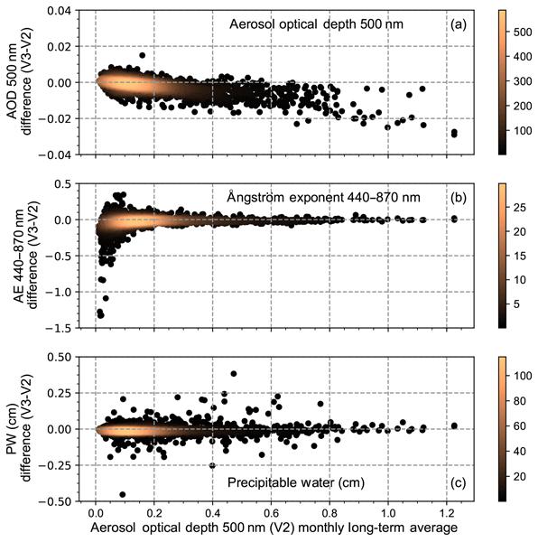 ACP - Relations - Using the OMI aerosol index and absorption aerosol