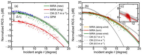 ACP - Relations - Optical properties of long-range