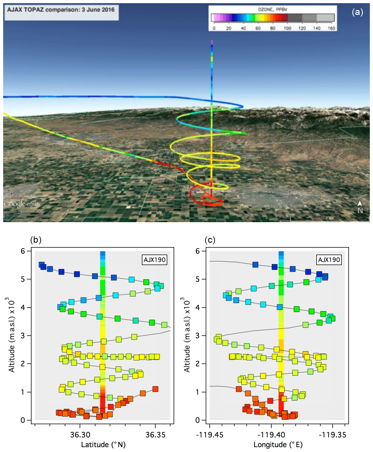 AMT - Intercomparison of lidar, aircraft, and surface ozone