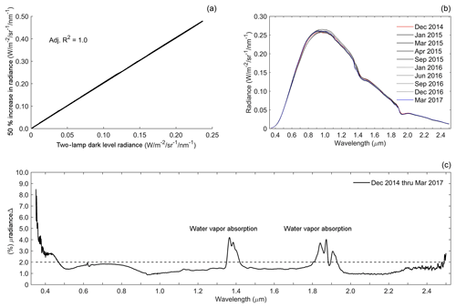 https://www.atmos-meas-tech.net/12/1913/2019/amt-12-1913-2019-f01