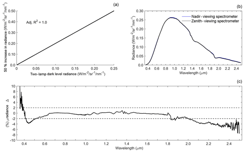 https://www.atmos-meas-tech.net/12/1913/2019/amt-12-1913-2019-f02