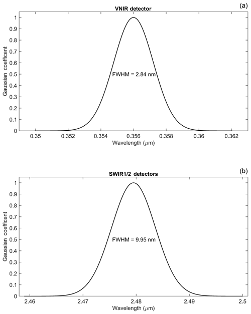 https://www.atmos-meas-tech.net/12/1913/2019/amt-12-1913-2019-f10